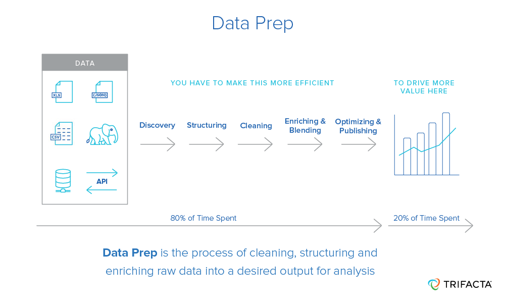 Data prep is the process of cleaning and structuring raw data into a desired output for analysis