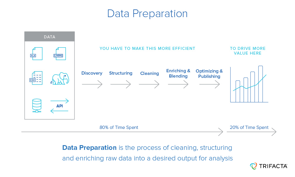 Data preparation is the process of cleaning and structuring raw data into a desired output for analysis