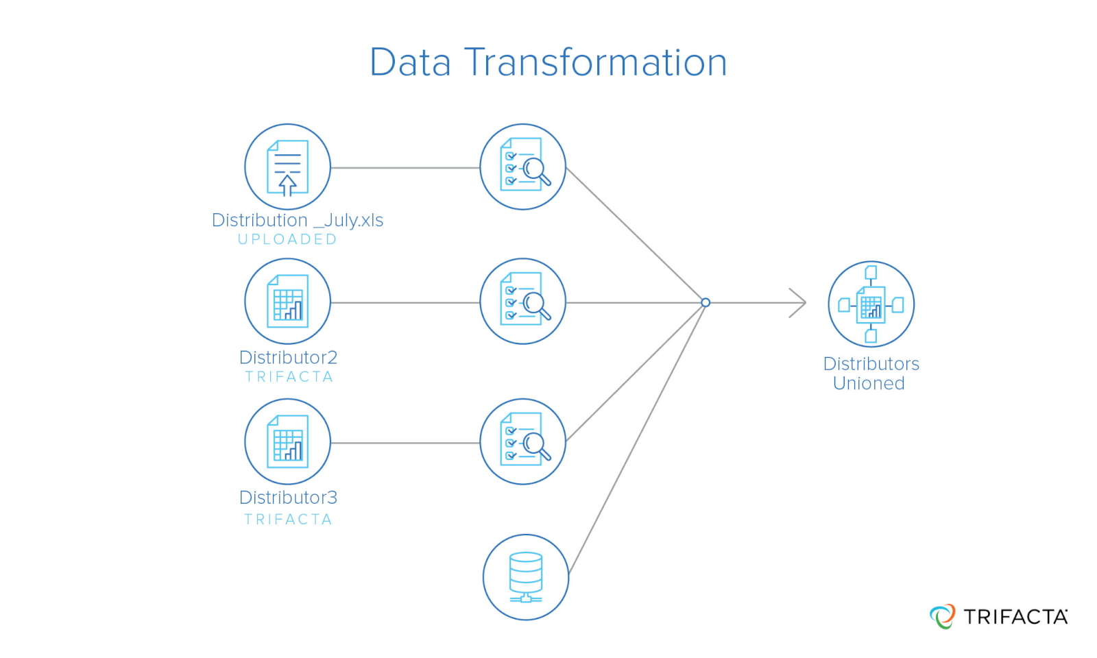 Data transformation converts data from a source format to a consistent format for analysis